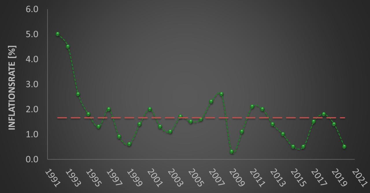 Inflationsrate Deutschland