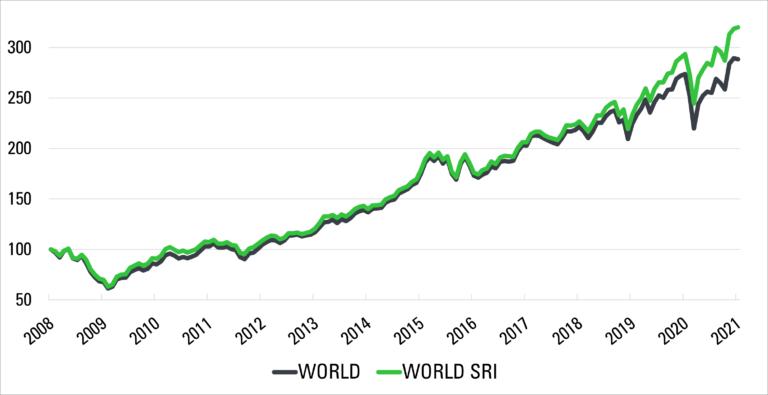 ESG nachhaltig investieren
